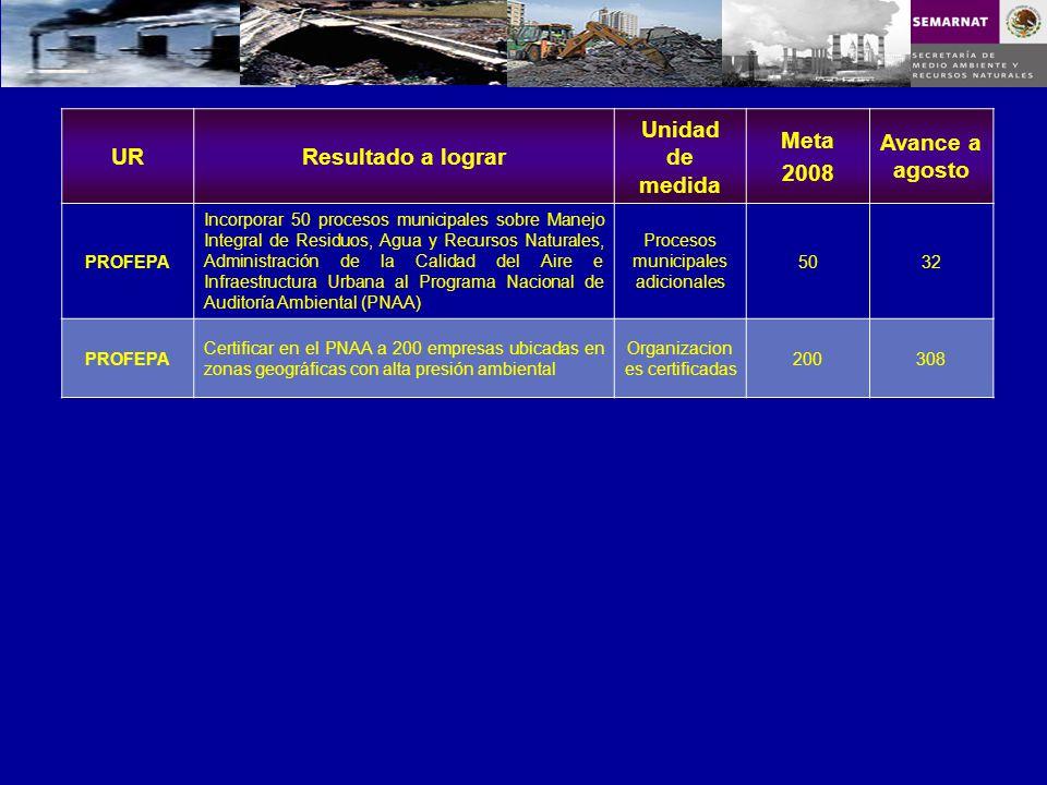 URResultado a lograr Unidad de medida Meta 2008 Avance a agosto PROFEPA Incorporar 50 procesos municipales sobre Manejo Integral de Residuos, Agua y R
