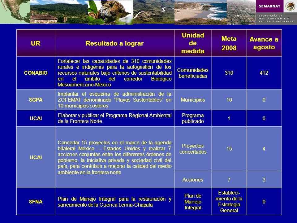 URResultado a lograr Unidad de medida Meta 2008 Avance a agosto CONABIO Fortalecer las capacidades de 310 comunidades rurales e indígenas para la auto