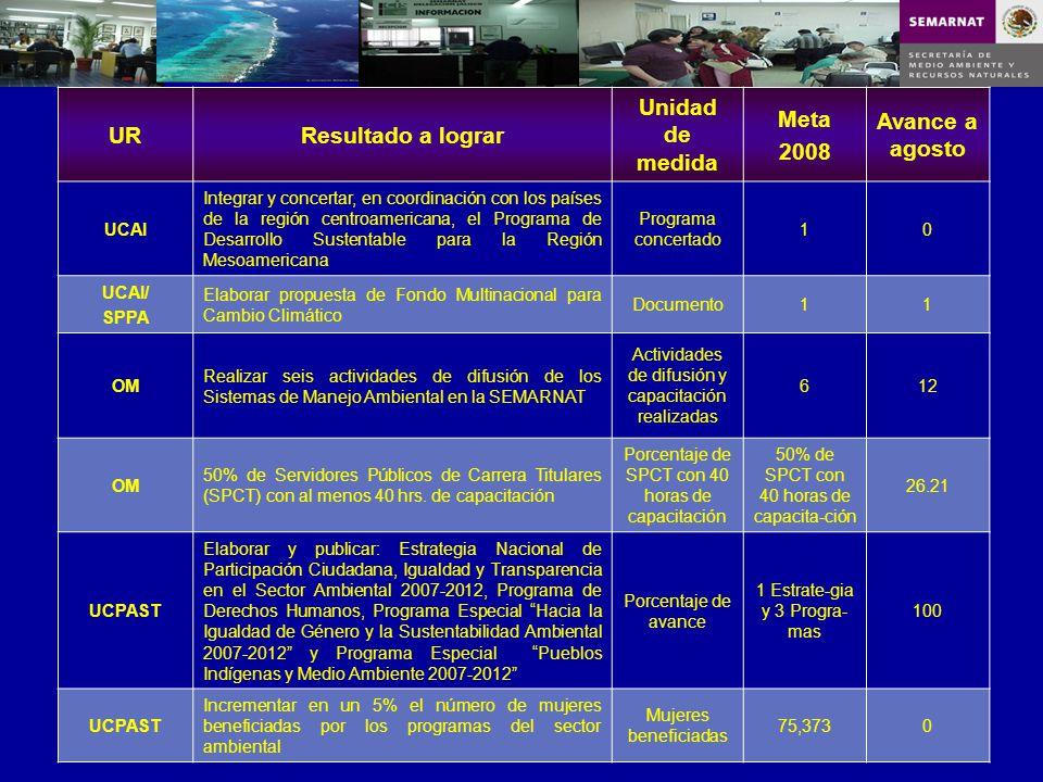 URResultado a lograr Unidad de medida Meta 2008 Avance a agosto UCAI Integrar y concertar, en coordinación con los países de la región centroamericana