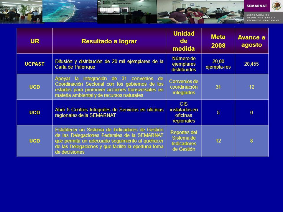 URResultado a lograr Unidad de medida Meta 2008 Avance a agosto UCPAST Difusión y distribución de 20 mil ejemplares de la Carta de Palenque Número de