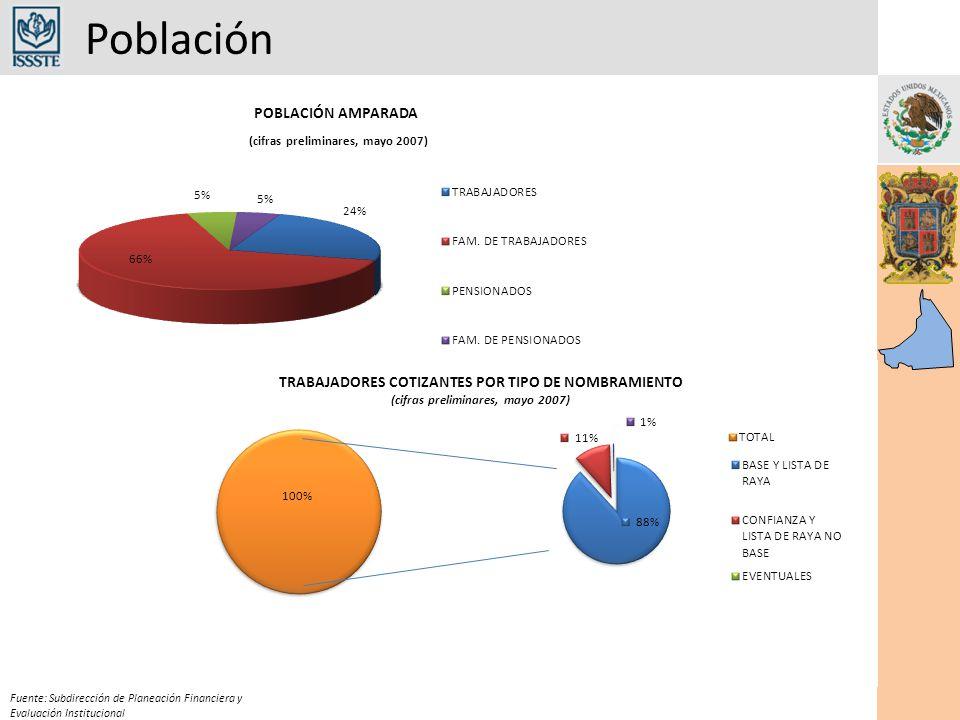Población Fuente: Subdirección de Planeación Financiera y Evaluación Institucional
