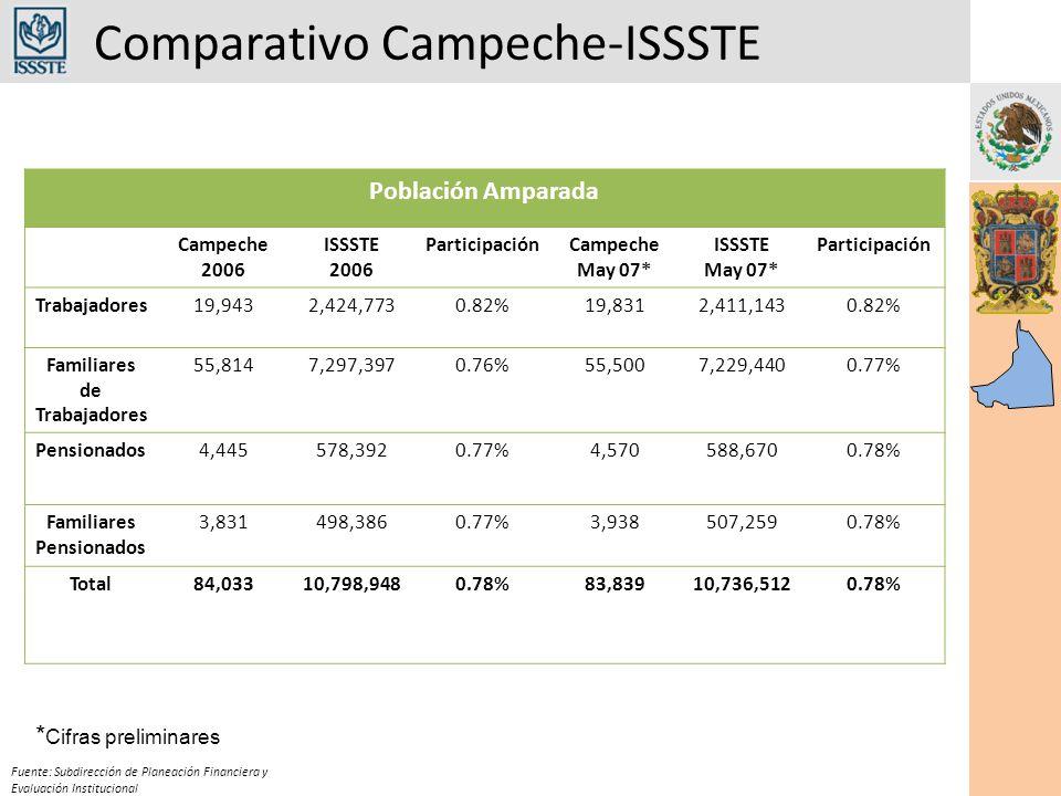 Comparativo Campeche-ISSSTE Fuente: Subdirección de Planeación Financiera y Evaluación Institucional Población Amparada Campeche 2006 ISSSTE 2006 ParticipaciónCampeche May 07* ISSSTE May 07* Participación Trabajadores19,9432,424,7730.82%19,8312,411,1430.82% Familiares de Trabajadores 55,8147,297,3970.76%55,5007,229,4400.77% Pensionados4,445578,3920.77%4,570588,6700.78% Familiares Pensionados 3,831498,3860.77%3,938507,2590.78% Total84,03310,798,9480.78%83,83910,736,5120.78% * Cifras preliminares