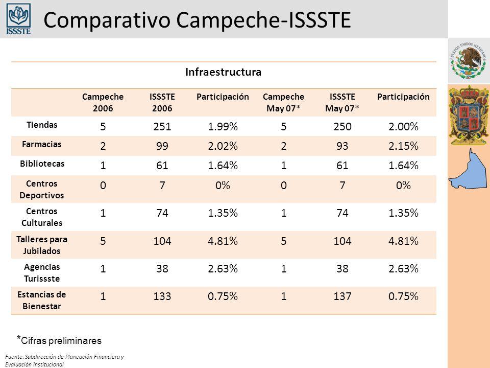 Comparativo Campeche-ISSSTE Fuente: Subdirección de Planeación Financiera y Evaluación Institucional Infraestructura Campeche 2006 ISSSTE 2006 ParticipaciónCampeche May 07* ISSSTE May 07* Participación Tiendas 52511.99%52502.00% Farmacias 2992.02%2932.15% Bibliotecas 1611.64%1611.64% Centros Deportivos 070%07 Centros Culturales 1741.35%1741.35% Talleres para Jubilados 51044.81%51044.81% Agencias Turissste 1382.63%1382.63% Estancias de Bienestar 11330.75%11370.75% * Cifras preliminares