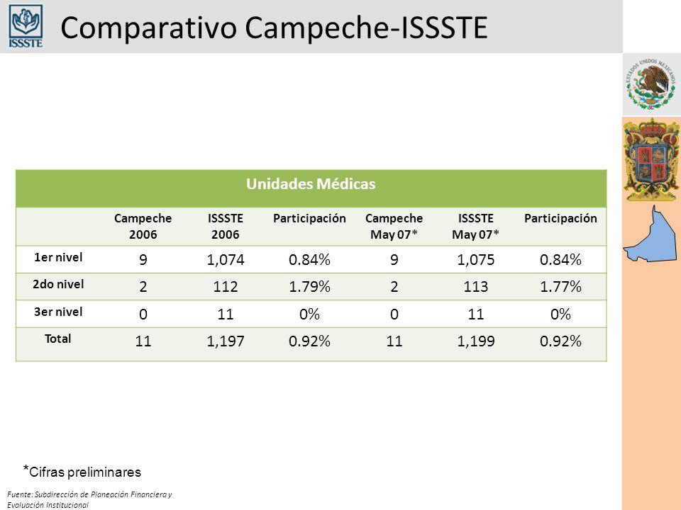 Comparativo Campeche-ISSSTE Fuente: Subdirección de Planeación Financiera y Evaluación Institucional Unidades Médicas Campeche 2006 ISSSTE 2006 ParticipaciónCampeche May 07* ISSSTE May 07* Participación 1er nivel 91,0740.84%91,0750.84% 2do nivel 21121.79%21131.77% 3er nivel 0110%0110% Total 111,1970.92%111,1990.92% * Cifras preliminares