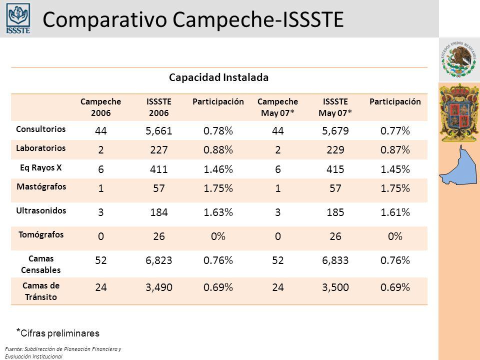 Comparativo Campeche-ISSSTE Fuente: Subdirección de Planeación Financiera y Evaluación Institucional Capacidad Instalada Campeche 2006 ISSSTE 2006 ParticipaciónCampeche May 07* ISSSTE May 07* Participación Consultorios 445,6610.78%445,6790.77% Laboratorios 22270.88%22290.87% Eq Rayos X 64111.46%64151.45% Mastógrafos 1571.75%1571.75% Ultrasonidos 31841.63%31851.61% Tomógrafos 0260%0260% Camas Censables 526,8230.76%526,8330.76% Camas de Tránsito 243,4900.69%243,5000.69% * Cifras preliminares