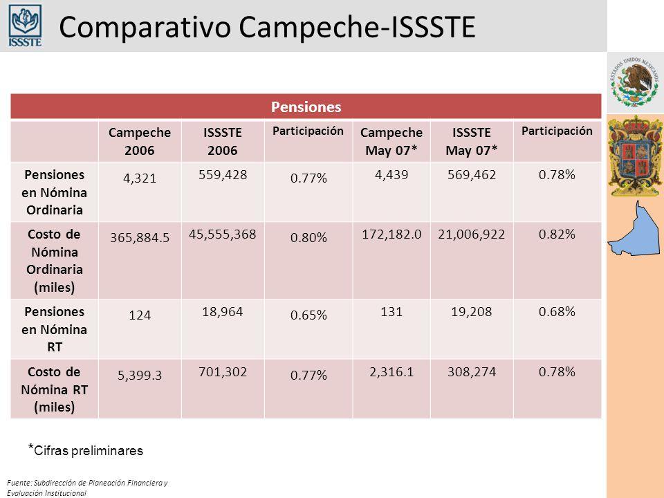 Comparativo Campeche-ISSSTE Fuente: Subdirección de Planeación Financiera y Evaluación Institucional Pensiones Campeche 2006 ISSSTE 2006 Participación Campeche May 07* ISSSTE May 07* Participación Pensiones en Nómina Ordinaria 4,321 559,428 0.77% 4,439569,4620.78% Costo de Nómina Ordinaria (miles) 365,884.5 45,555,368 0.80% 172,182.021,006,9220.82% Pensiones en Nómina RT 124 18,964 0.65% 13119,2080.68% Costo de Nómina RT (miles) 5,399.3 701,302 0.77% 2,316.1308,2740.78% * Cifras preliminares