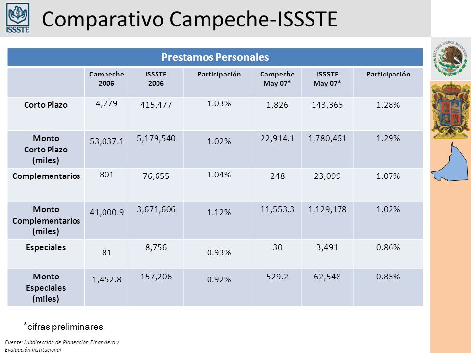 Comparativo Campeche-ISSSTE Fuente: Subdirección de Planeación Financiera y Evaluación Institucional Prestamos Personales Campeche 2006 ISSSTE 2006 ParticipaciónCampeche May 07* ISSSTE May 07* Participación Corto Plazo 4,279 415,477 1.03% 1,826143,3651.28% Monto Corto Plazo (miles) 53,037.1 5,179,540 1.02% 22,914.11,780,4511.29% Complementarios 801 76,655 1.04% 24823,0991.07% Monto Complementarios (miles) 41,000.9 3,671,606 1.12% 11,553.31,129,1781.02% Especiales 81 8,756 0.93% 303,4910.86% Monto Especiales (miles) 1,452.8 157,206 0.92% 529.262,5480.85% * cifras preliminares