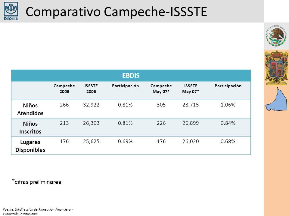 Comparativo Campeche-ISSSTE Fuente: Subdirección de Planeación Financiera y Evaluación Institucional EBDIS Campeche 2006 ISSSTE 2006 ParticipaciónCampeche May 07* ISSSTE May 07* Participación Niños Atendidos 26632,9220.81%30528,7151.06% Niños Inscritos 21326,3030.81%22626,8990.84% Lugares Disponibles 17625,6250.69%17626,0200.68% * cifras preliminares