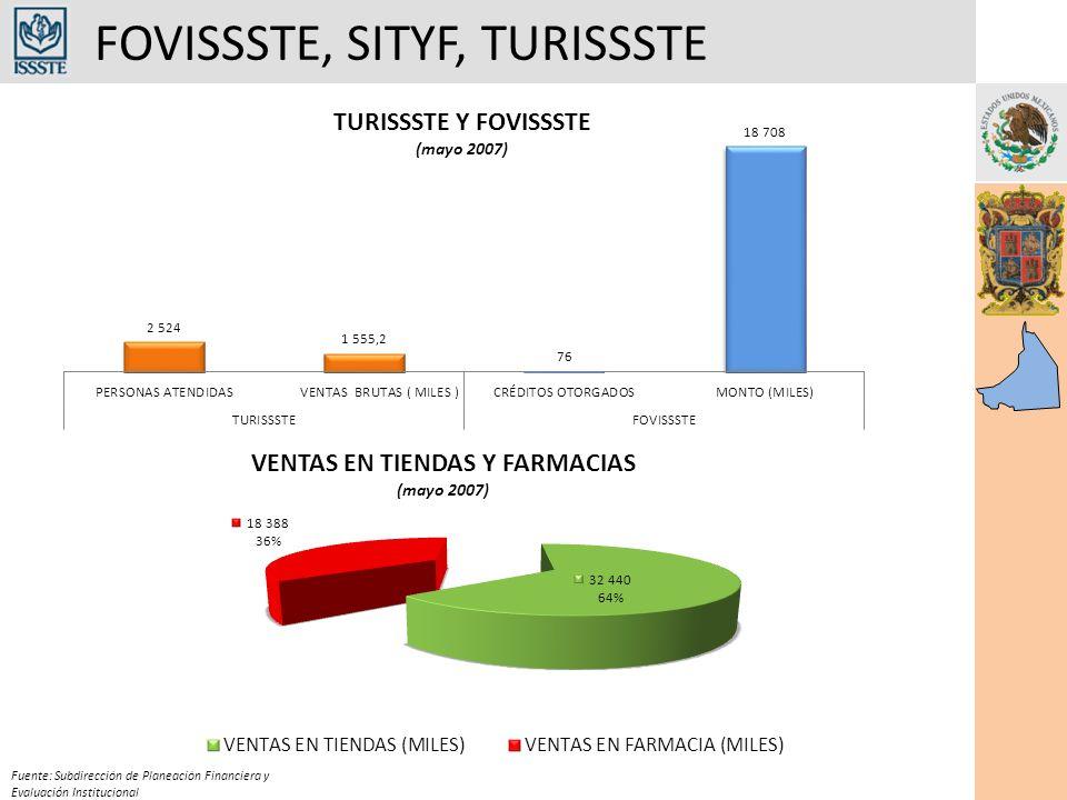 FOVISSSTE, SITYF, TURISSSTE Fuente: Subdirección de Planeación Financiera y Evaluación Institucional