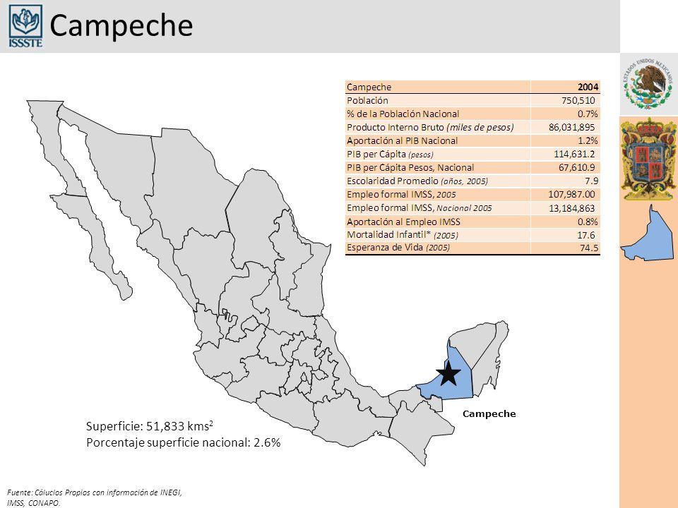 Campeche Superficie: 51,833 kms 2 Porcentaje superficie nacional: 2.6% Fuente: Cáluclos Propios con información de INEGI, IMSS, CONAPO.