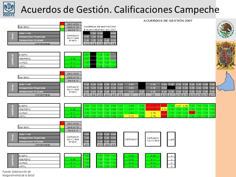 Acuerdos de Gestión. Calificaciones Campeche Fuente: Subdirección de Aseguramiento de la Salud
