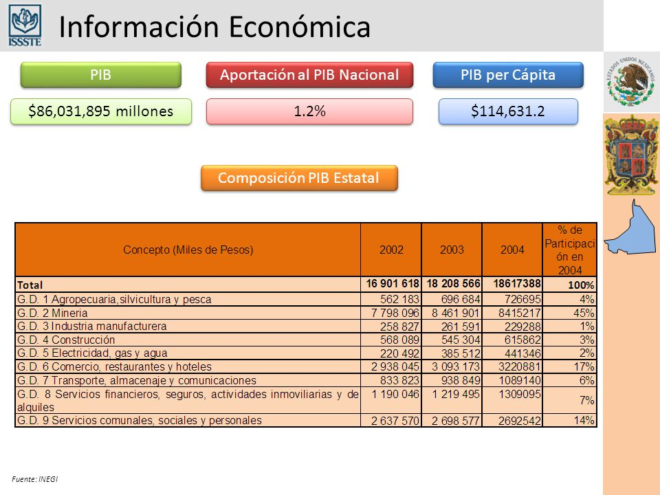 Información Económica Fuente: INEGI Inversión Extranjera Directa Según Sector Económico IMSSDic 2006Mayo 2007Diferencia Permanentes86,75087,7751,025 Eventuales32,48035,5103,030 Total119,230123,2854,055 Total de Trabajadores Asegurados en el IMSS