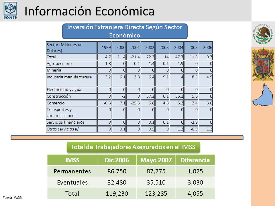 Información Económica Fuente: INEGI Infraestructura y Recursos del Sector Salud
