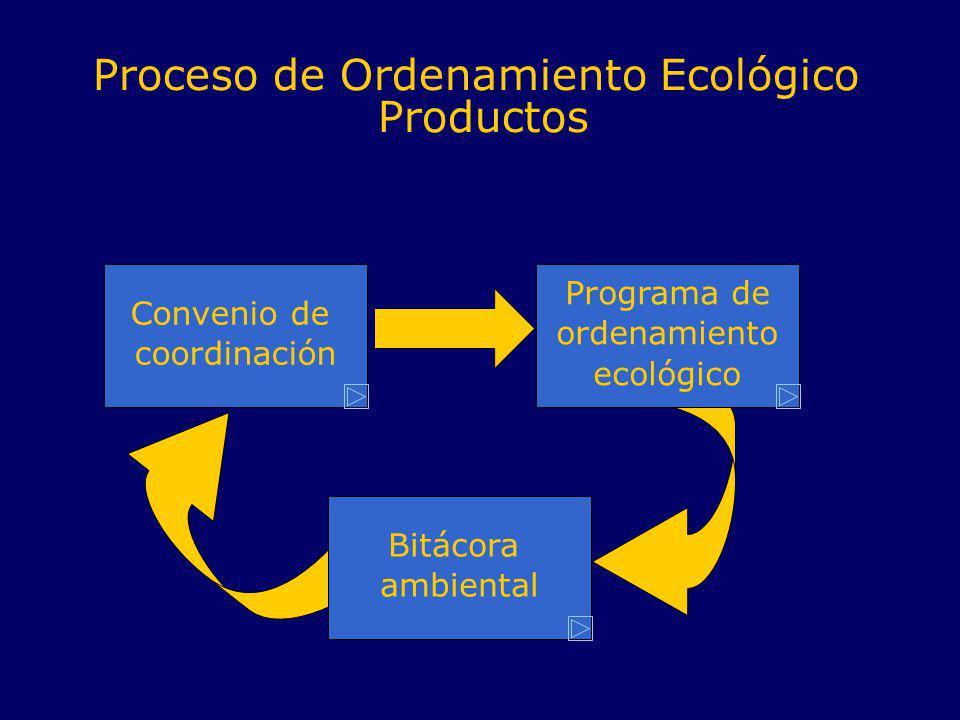 Convenio de coordinación Programa de ordenamiento ecológico Bitácora ambiental Proceso de Ordenamiento Ecológico Productos