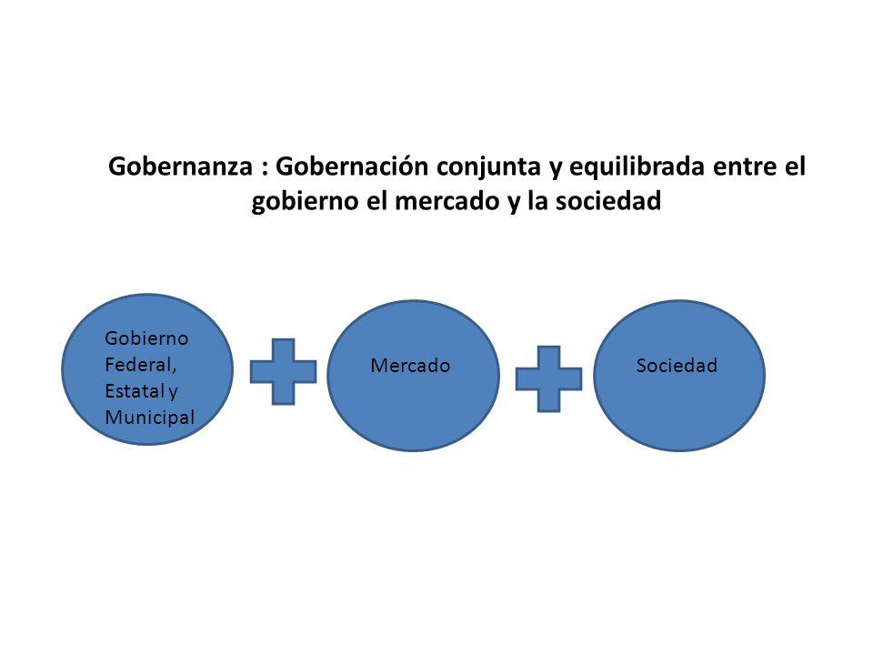 Gobernanza : Gobernación conjunta y equilibrada entre el gobierno el mercado y la sociedad Gobierno Federal, Estatal y Municipal MercadoSociedad