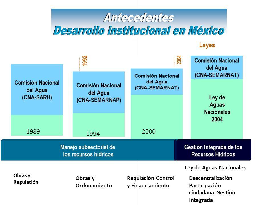 Leyes 1989 1994 2000 Ley de Aguas Nacionales Obras y Regulación Obras y Ordenamiento Regulación Control y Financiamiento Descentralización Participaci