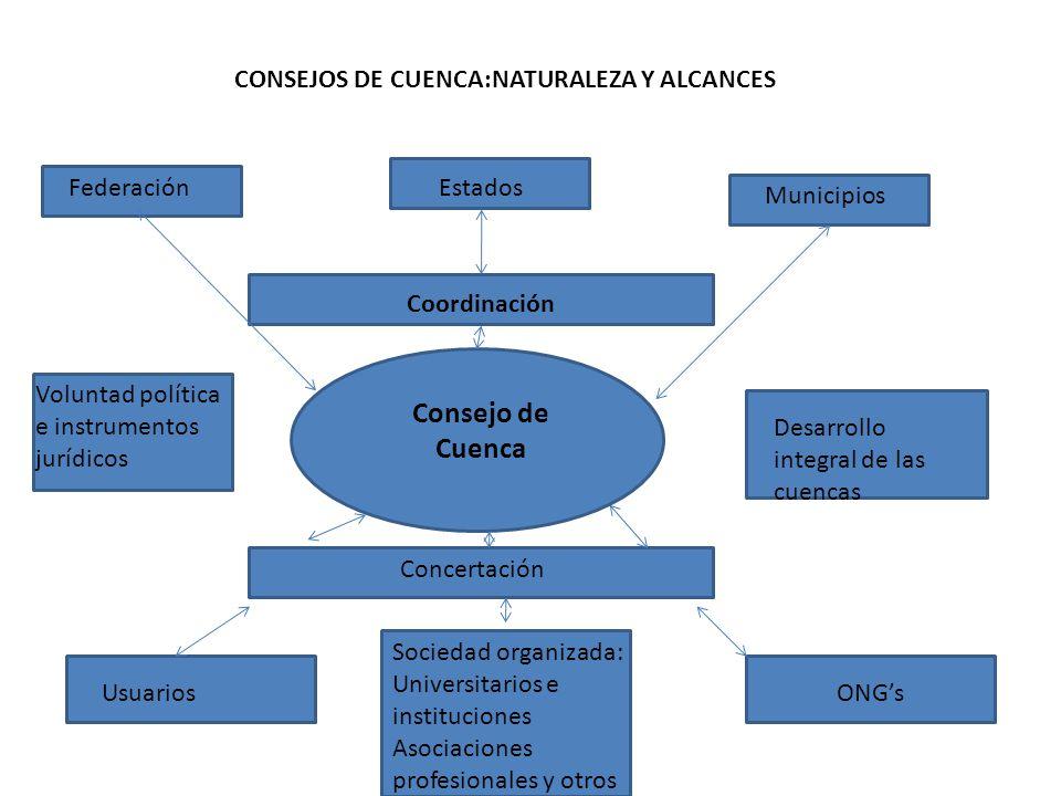 CONSEJOS DE CUENCA:NATURALEZA Y ALCANCES Consejo de Cuenca Coordinación FederaciónEstados Municipios Concertación Usuarios Sociedad organizada: Univer