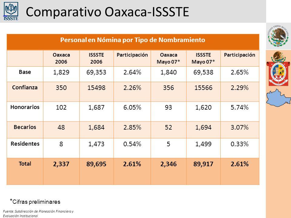 Comparativo Oaxaca-ISSSTE Fuente: Subdirección de Planeación Financiera y Evaluación Institucional Personal en Nómina por Tipo de Nombramiento Oaxaca 2006 ISSSTE 2006 ParticipaciónOaxaca Mayo 07* ISSSTE Mayo 07* Participación Base 1,82969,3532.64%1,84069,5382.65% Confianza 350154982.26%356155662.29% Honorarios 1021,6876.05%931,6205.74% Becarios 481,6842.85%521,6943.07% Residentes 81,4730.54%51,4990.33% Total 2,33789,6952.61%2,34689,9172.61% * Cifras preliminares