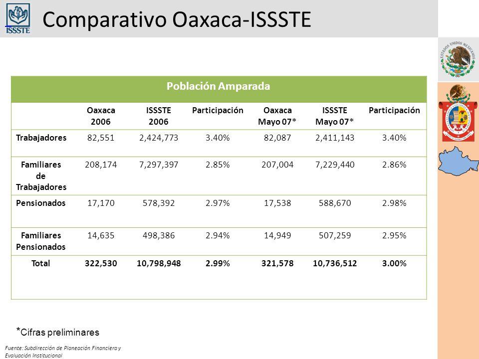 Comparativo Oaxaca-ISSSTE Fuente: Subdirección de Planeación Financiera y Evaluación Institucional Población Amparada Oaxaca 2006 ISSSTE 2006 ParticipaciónOaxaca Mayo 07* ISSSTE Mayo 07* Participación Trabajadores82,5512,424,7733.40%82,0872,411,1433.40% Familiares de Trabajadores 208,1747,297,3972.85%207,0047,229,4402.86% Pensionados17,170578,3922.97%17,538588,6702.98% Familiares Pensionados 14,635498,3862.94%14,949507,2592.95% Total322,53010,798,9482.99%321,57810,736,5123.00% * Cifras preliminares