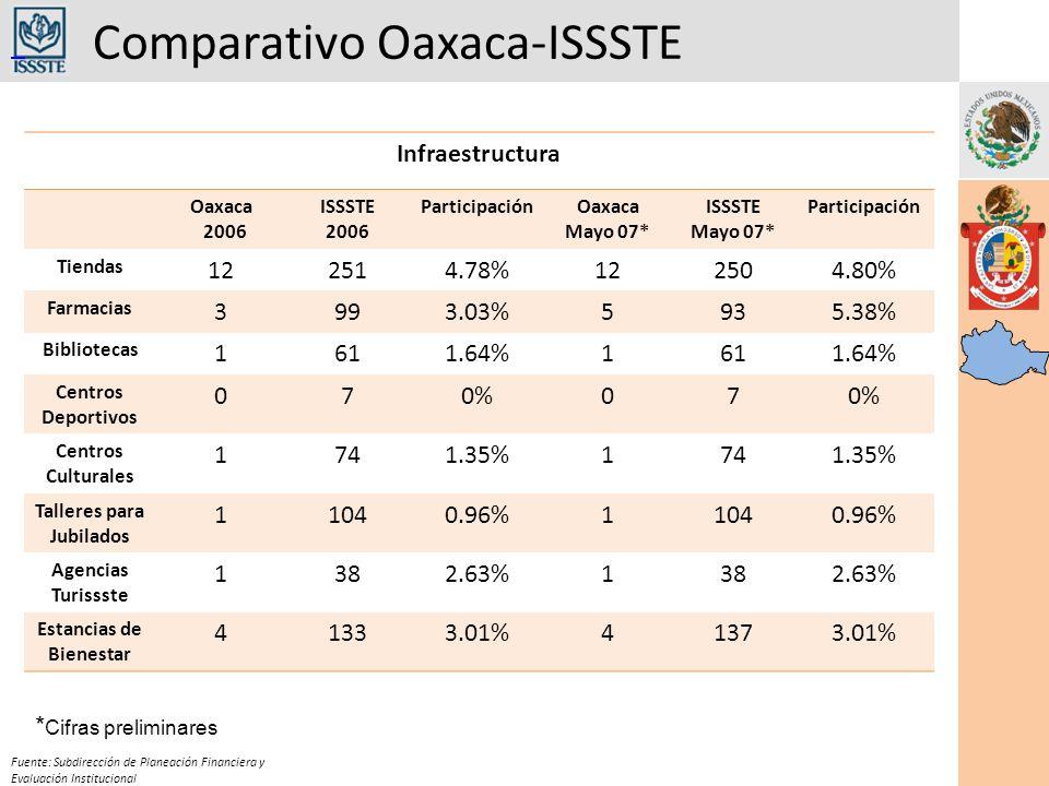 Comparativo Oaxaca-ISSSTE Fuente: Subdirección de Planeación Financiera y Evaluación Institucional Infraestructura Oaxaca 2006 ISSSTE 2006 ParticipaciónOaxaca Mayo 07* ISSSTE Mayo 07* Participación Tiendas 122514.78%122504.80% Farmacias 3993.03%5935.38% Bibliotecas 1611.64%1611.64% Centros Deportivos 070%07 Centros Culturales 1741.35%1741.35% Talleres para Jubilados 11040.96%11040.96% Agencias Turissste 1382.63%1382.63% Estancias de Bienestar 41333.01%41373.01% * Cifras preliminares