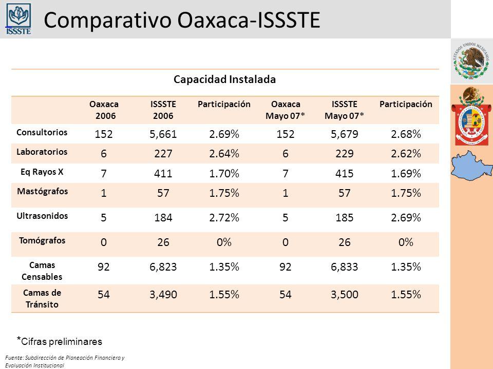 Comparativo Oaxaca-ISSSTE Fuente: Subdirección de Planeación Financiera y Evaluación Institucional Capacidad Instalada Oaxaca 2006 ISSSTE 2006 ParticipaciónOaxaca Mayo 07* ISSSTE Mayo 07* Participación Consultorios 1525,6612.69%1525,6792.68% Laboratorios 62272.64%62292.62% Eq Rayos X 74111.70%74151.69% Mastógrafos 1571.75%1571.75% Ultrasonidos 51842.72%51852.69% Tomógrafos 0260%0260% Camas Censables 926,8231.35%926,8331.35% Camas de Tránsito 543,4901.55%543,5001.55% * Cifras preliminares