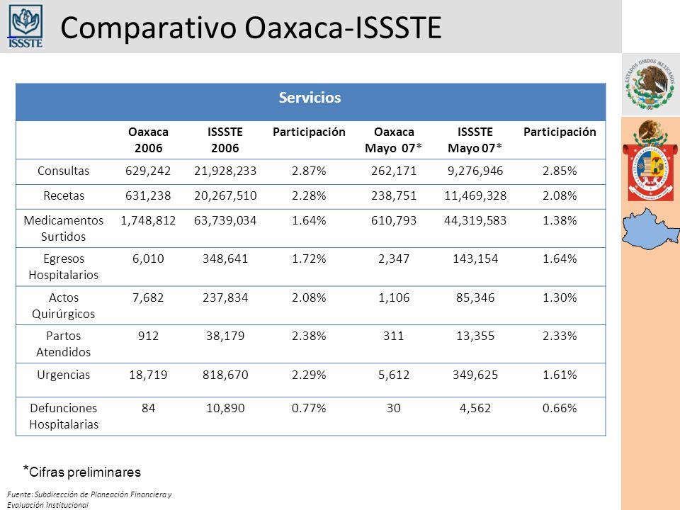 Comparativo Oaxaca-ISSSTE Fuente: Subdirección de Planeación Financiera y Evaluación Institucional Servicios Oaxaca 2006 ISSSTE 2006 ParticipaciónOaxaca Mayo 07* ISSSTE Mayo 07* Participación Consultas629,24221,928,2332.87%262,1719,276,9462.85% Recetas631,23820,267,5102.28%238,75111,469,3282.08% Medicamentos Surtidos 1,748,81263,739,0341.64%610,79344,319,5831.38% Egresos Hospitalarios 6,010348,6411.72%2,347143,1541.64% Actos Quirúrgicos 7,682237,8342.08%1,10685,3461.30% Partos Atendidos 91238,1792.38%31113,3552.33% Urgencias18,719818,6702.29%5,612349,6251.61% Defunciones Hospitalarias 8410,8900.77%304,5620.66% * Cifras preliminares