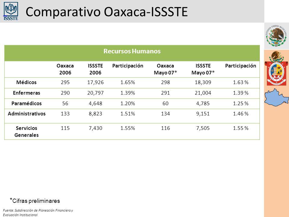 Comparativo Oaxaca-ISSSTE Fuente: Subdirección de Planeación Financiera y Evaluación Institucional Recursos Humanos Oaxaca 2006 ISSSTE 2006 ParticipaciónOaxaca Mayo 07* ISSSTE Mayo 07* Participación Médicos29517,9261.65%29818,3091.63 % Enfermeras29020,7971.39%29121,0041.39 % Paramédicos564,6481.20%604,7851.25 % Administrativos1338,8231.51%1349,1511.46 % Servicios Generales 1157,4301.55%1167,5051.55 % * Cifras preliminares