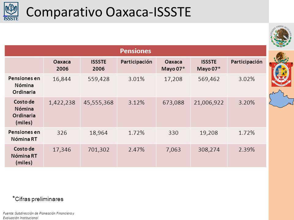 Comparativo Oaxaca-ISSSTE Fuente: Subdirección de Planeación Financiera y Evaluación Institucional Pensiones Oaxaca 2006 ISSSTE 2006 ParticipaciónOaxaca Mayo 07* ISSSTE Mayo 07* Participación Pensiones en Nómina Ordinaria 16,844559,4283.01%17,208569,4623.02% Costo de Nómina Ordinaria (miles) 1,422,23845,555,3683.12%673,08821,006,9223.20% Pensiones en Nómina RT 32618,9641.72%33019,2081.72% Costo de Nómina RT (miles) 17,346701,3022.47%7,063308,2742.39% * Cifras preliminares