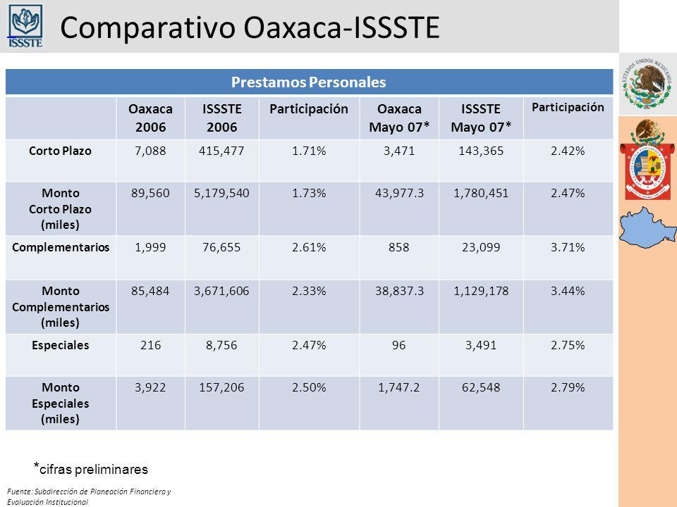 Comparativo Oaxaca-ISSSTE Fuente: Subdirección de Planeación Financiera y Evaluación Institucional Prestamos Personales Oaxaca 2006 ISSSTE 2006 ParticipaciónOaxaca Mayo 07* ISSSTE Mayo 07* Participación Corto Plazo7,088415,4771.71%3,471143,3652.42% Monto Corto Plazo (miles) 89,5605,179,5401.73%43,977.31,780,4512.47% Complementarios1,99976,6552.61%85823,0993.71% Monto Complementarios (miles) 85,4843,671,6062.33%38,837.31,129,1783.44% Especiales2168,7562.47%963,4912.75% Monto Especiales (miles) 3,922157,2062.50%1,747.262,5482.79% * cifras preliminares