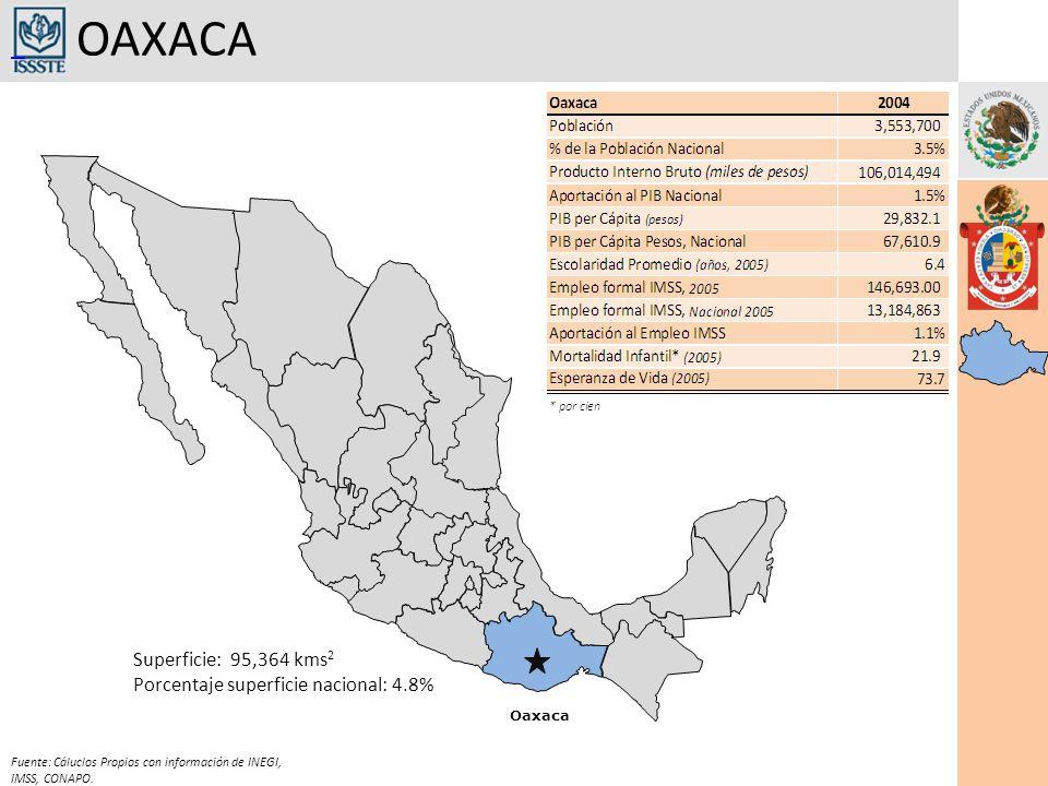 OAXACA Oaxaca Superficie: 95,364 kms 2 Porcentaje superficie nacional: 4.8% Fuente: Cáluclos Propios con información de INEGI, IMSS, CONAPO.