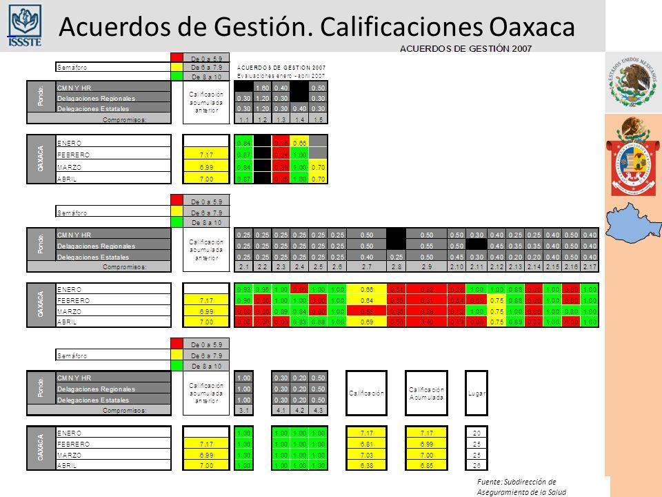 Acuerdos de Gestión. Calificaciones Oaxaca Fuente: Subdirección de Aseguramiento de la Salud