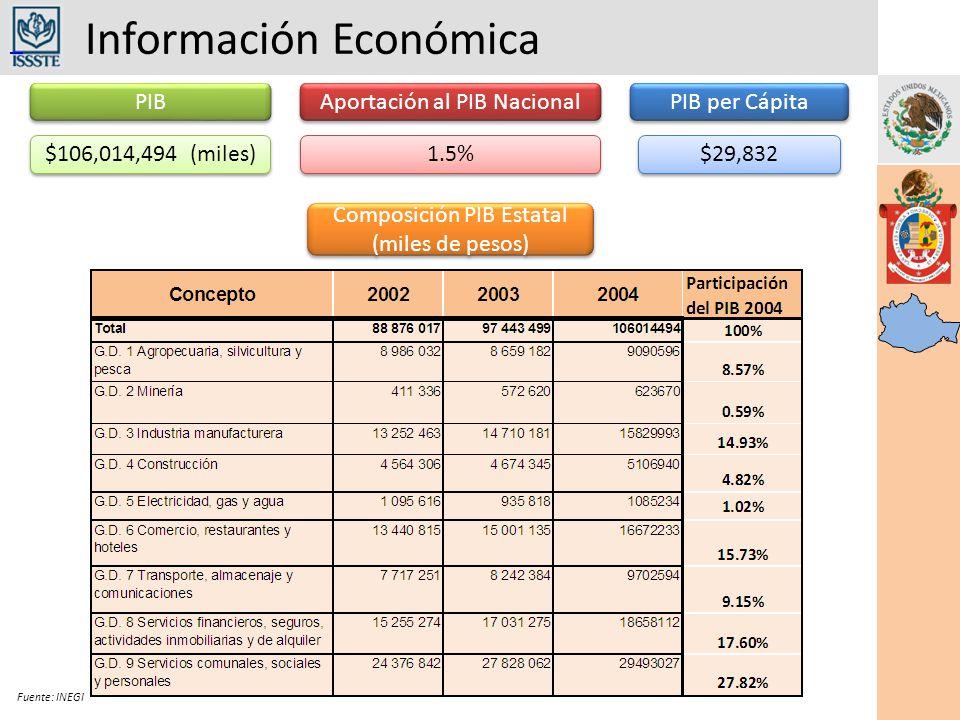 Información Económica Fuente: INEGI PIB $106,014,494 (miles) 1.5% Aportación al PIB Nacional PIB per Cápita $29,832 Composición PIB Estatal (miles de pesos)