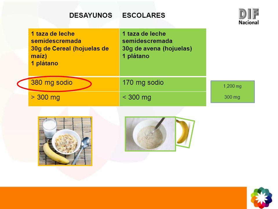 1 taza de leche semidescremada 30g de Cereal (hojuelas de maíz) 1 plátano 1 taza de leche semidescremada 30g de avena (hojuelas) 1 plátano 380 mg sodi