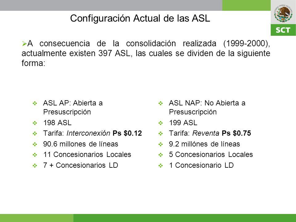 ASL AP: Abierta a Presuscripción 198 ASL Tarifa: Interconexión Ps $0.12 90.6 millones de líneas 11 Concesionarios Locales 7 + Concesionarios LD ASL NAP: No Abierta a Presuscripción 199 ASL Tarifa: Reventa Ps $0.75 9.2 millónes de líneas 5 Concesionarios Locales 1 Concesionario LD A consecuencia de la consolidación realizada (1999-2000), actualmente existen 397 ASL, las cuales se dividen de la siguiente forma: Configuración Actual de las ASL
