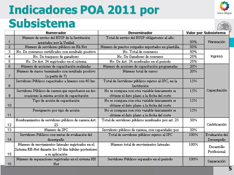 25 de noviembre de 2009 Indicadores POA 2011 por Subsistema 5