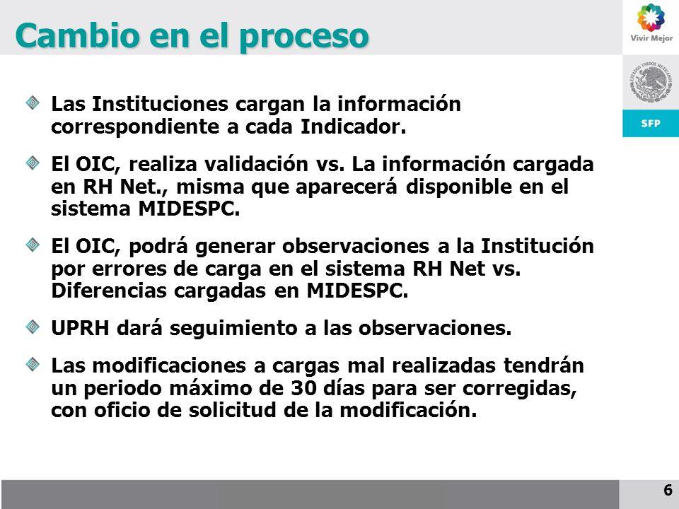 25 de noviembre de 2009 6 Cambio en el proceso Las Instituciones cargan la información correspondiente a cada Indicador.