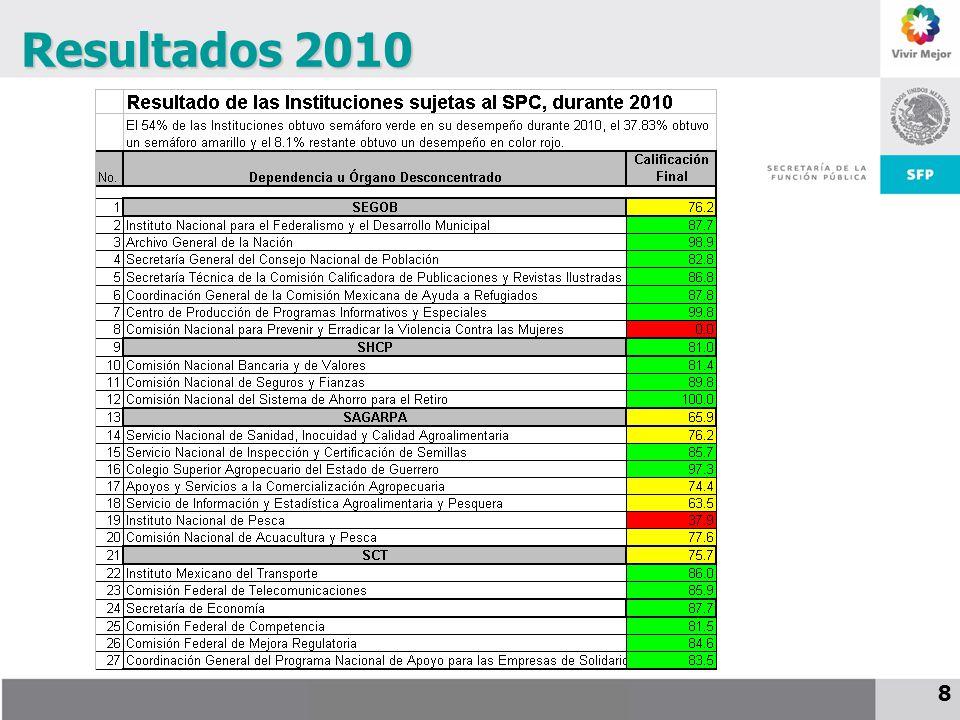 25 de noviembre de 2009 8 Resultados 2010