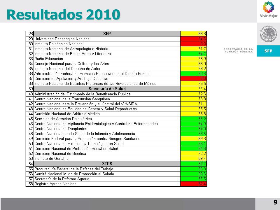 25 de noviembre de 2009 10 Resultados 2010