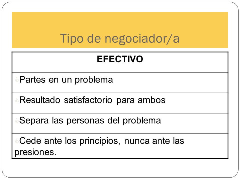 Tipo de negociador/a EFECTIVO Partes en un problema Resultado satisfactorio para ambos Separa las personas del problema Cede ante los principios, nunc