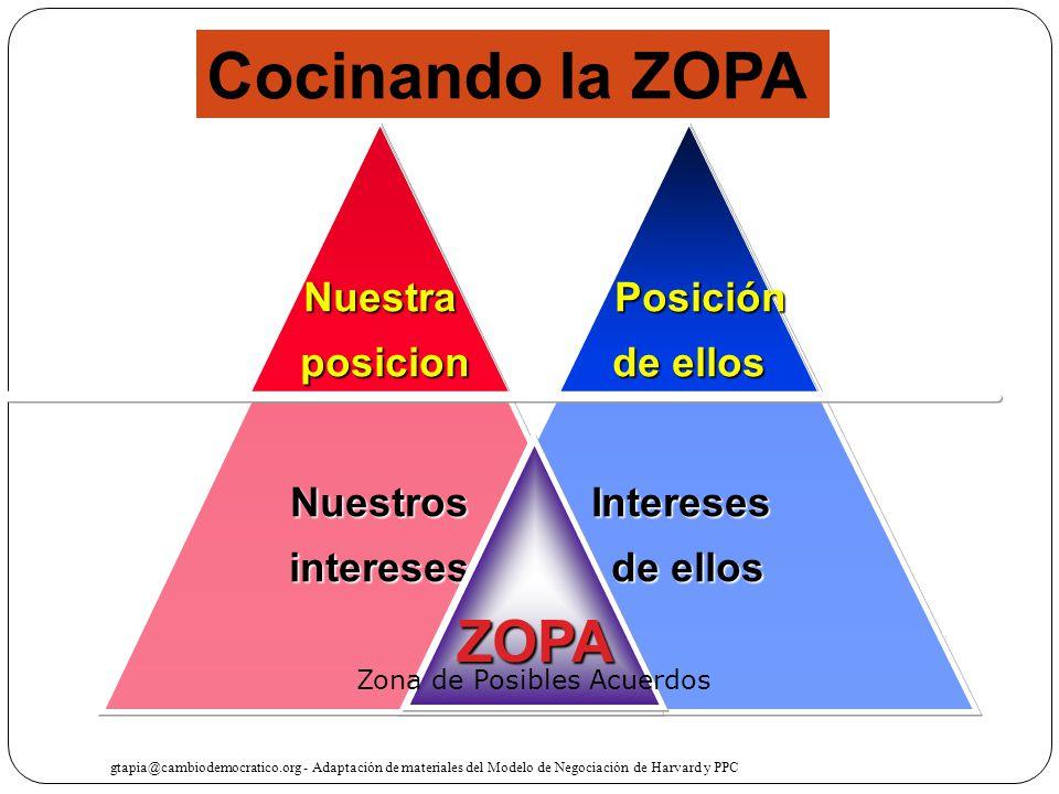 Intereses de ellos Nuestrosintereses ZOPA Posición Posición de ellos Nuestra posicion posicion gtapia@cambiodemocratico.org - Adaptación de materiales