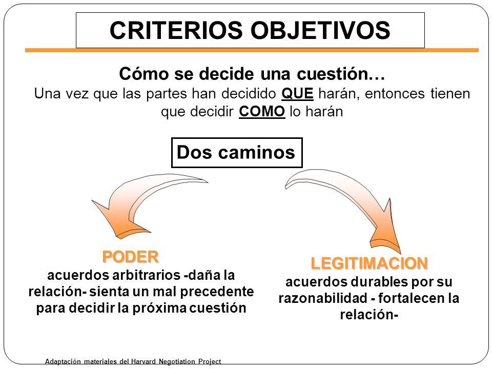 CRITERIOS OBJETIVOS Cómo se decide una cuestión… Una vez que las partes han decidido QUE harán, entonces tienen que decidir COMO lo harán PODER PODER