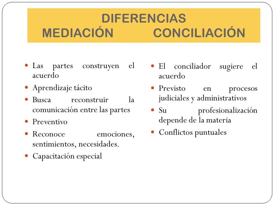 DIFERENCIAS MEDIACIÓN CONCILIACIÓN Las partes construyen el acuerdo Aprendizaje tácito Busca reconstruir la comunicación entre las partes Preventivo R