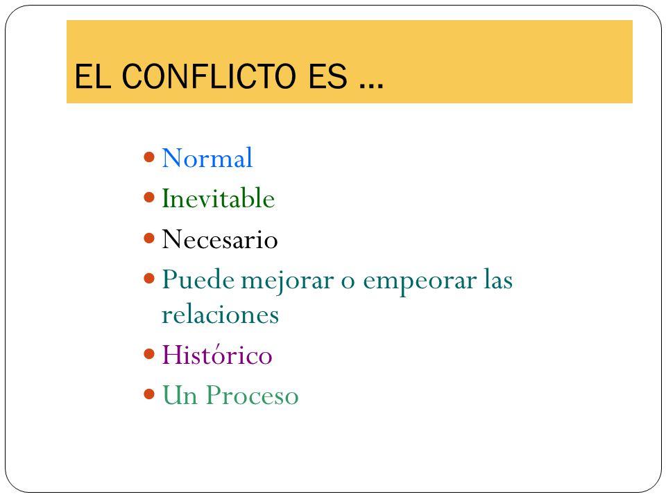EL CONFLICTO ES... Normal Inevitable Necesario Puede mejorar o empeorar las relaciones Histórico Un Proceso