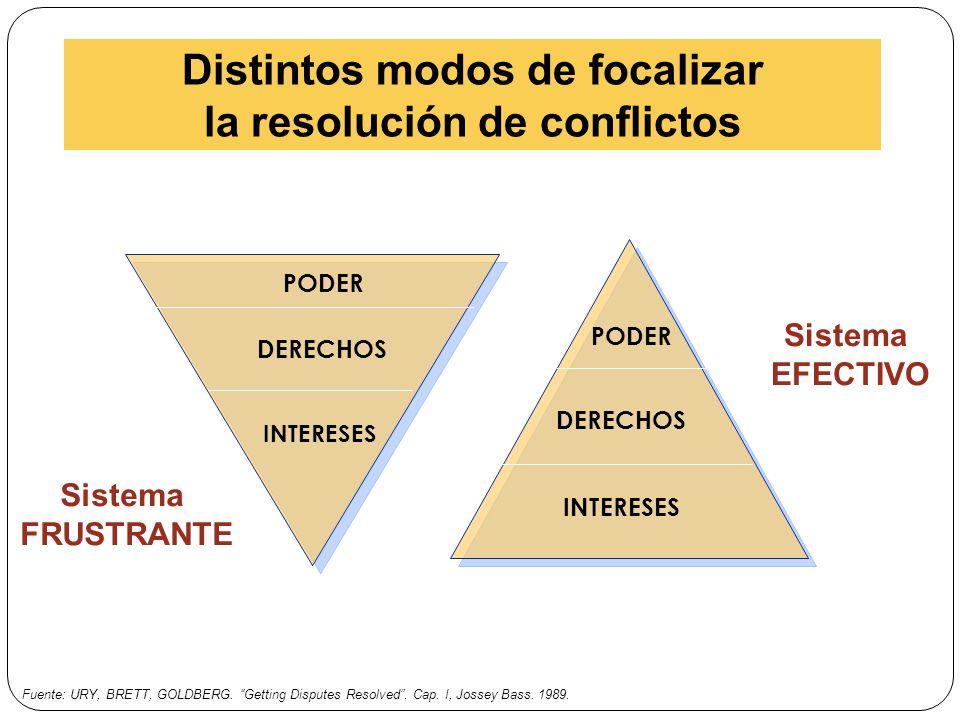 Distintos modos de focalizar la resolución de conflictos Sistema FRUSTRANTE Sistema EFECTIVO Fuente: URY, BRETT, GOLDBERG. Getting Disputes Resolved.