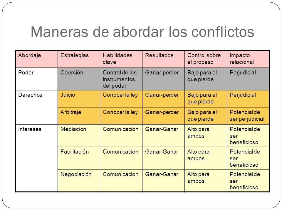 Maneras de abordar los conflictos AbordajeEstrategiasHabilidades clave ResultadosControl sobre el proceso Impacto relacional PoderCoerciónControl de l
