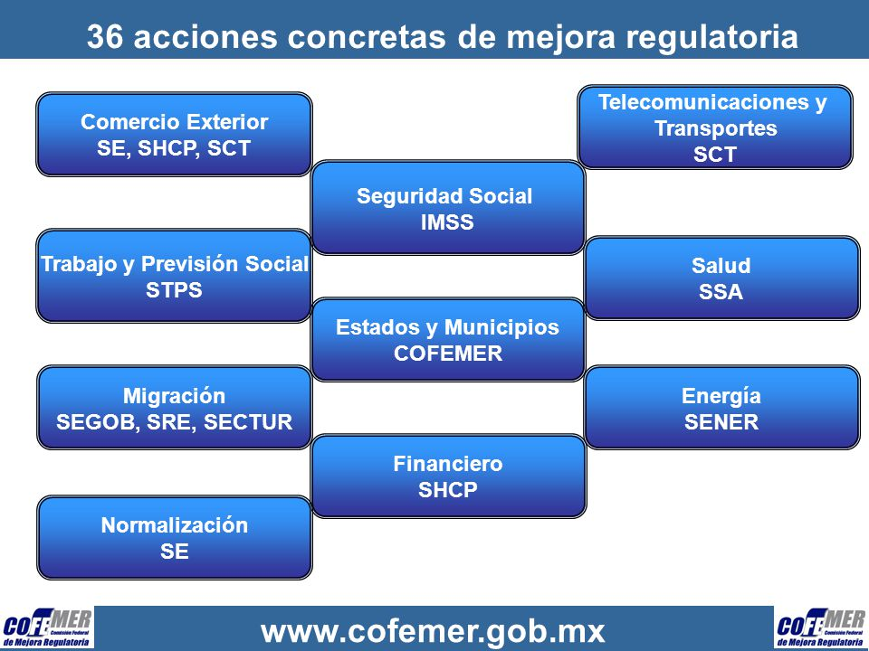www.cofemer.gob.mx 36 acciones concretas de mejora regulatoria Comercio Exterior SE, SHCP, SCT Telecomunicaciones y Transportes SCT Estados y Municipi