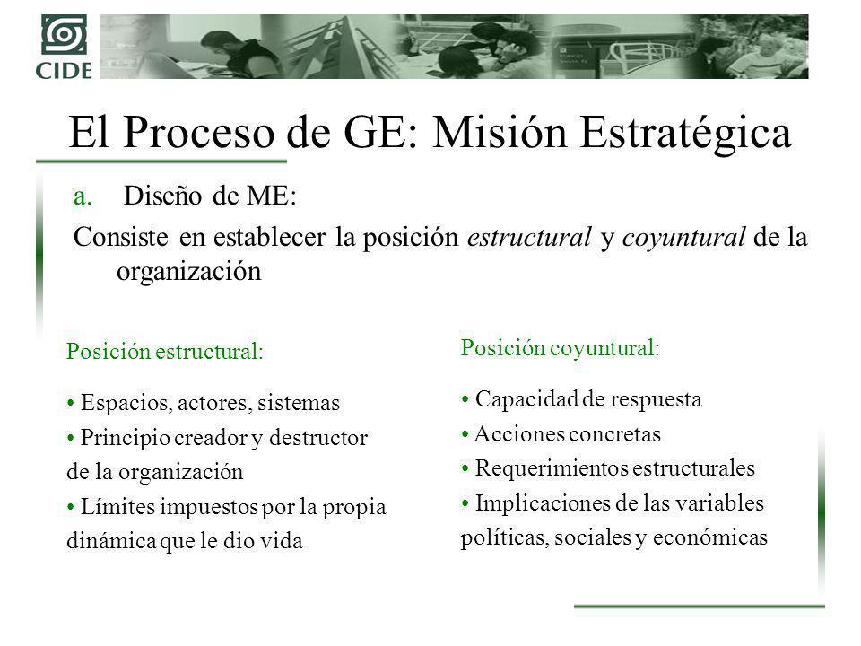 El Proceso de GE: Misión Estratégica a. Diseño de ME: Consiste en establecer la posición estructural y coyuntural de la organización Posición coyuntur