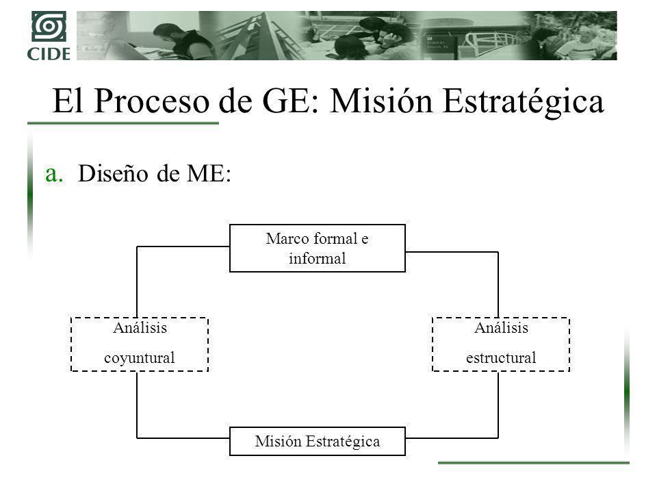 El Proceso de GE: Misión Estratégica a. Diseño de ME: Marco formal e informal Misión Estratégica Análisis coyuntural Análisis estructural