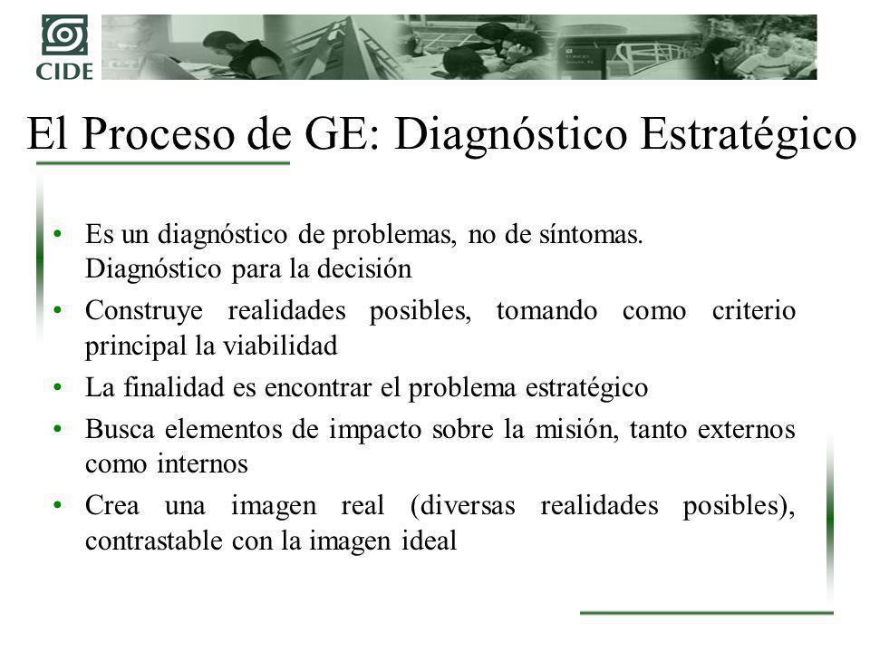 El Proceso de GE: Diagnóstico Estratégico Es un diagnóstico de problemas, no de síntomas. Diagnóstico para la decisión Construye realidades posibles,