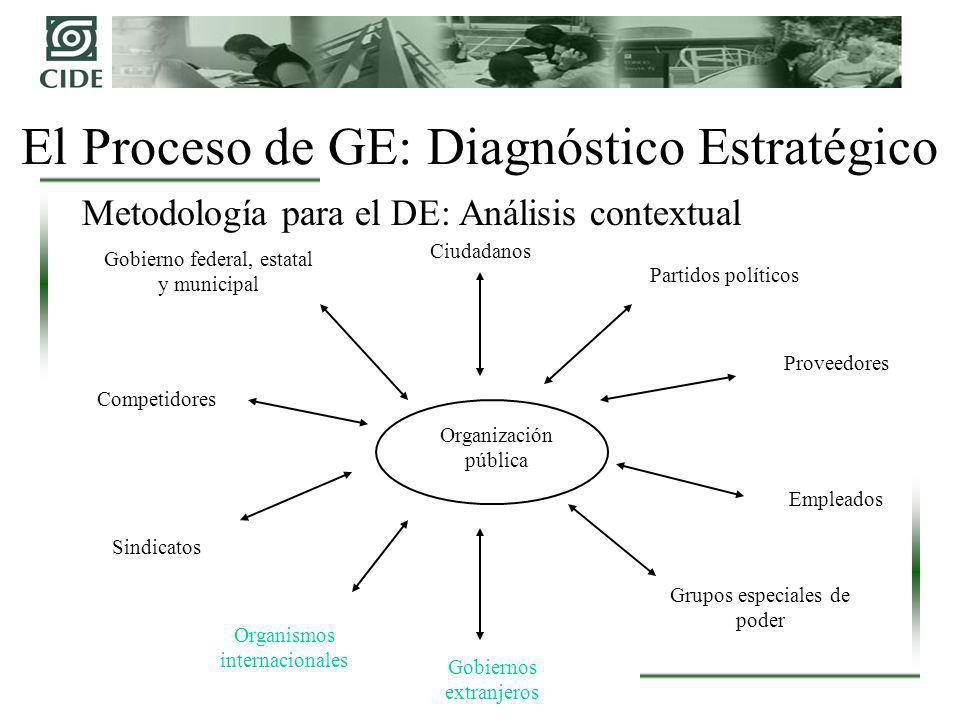 El Proceso de GE: Diagnóstico Estratégico Metodología para el DE: Análisis contextual Organización pública Ciudadanos Proveedores Empleados Grupos esp